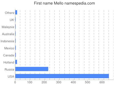 Given name Mello
