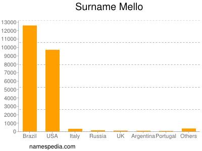 Surname Mello