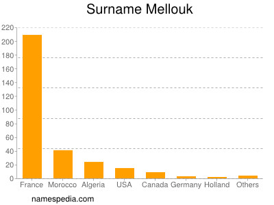 Surname Mellouk