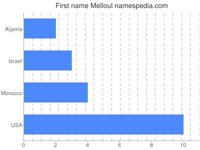 Given name Melloul
