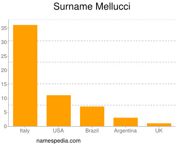 Surname Mellucci
