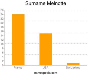 Surname Melnotte