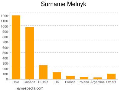 Surname Melnyk