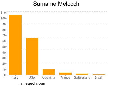 Surname Melocchi