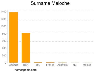 Surname Meloche