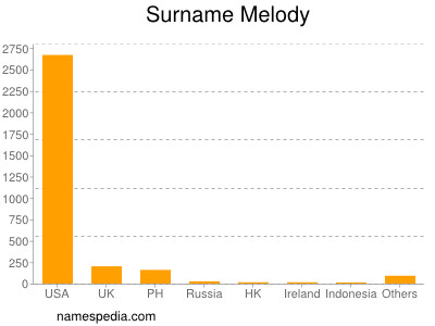 Surname Melody