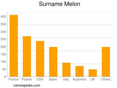 Surname Melon