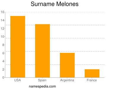 Surname Melones