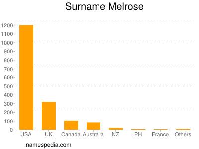 Surname Melrose
