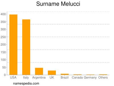 Surname Melucci