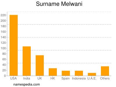 Surname Melwani