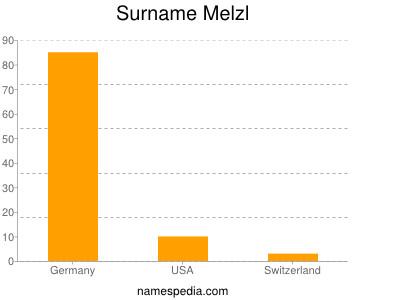 Surname Melzl