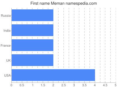 Given name Meman