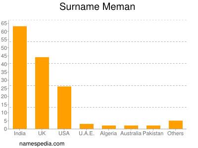 Surname Meman