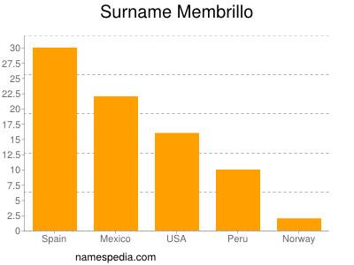 Surname Membrillo