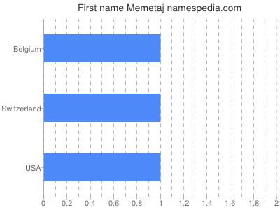 Given name Memetaj