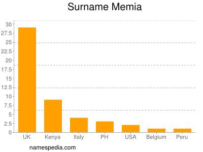 Surname Memia