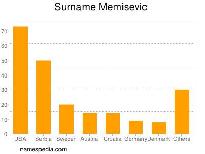 Surname Memisevic