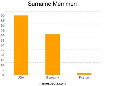 Surname Memmen