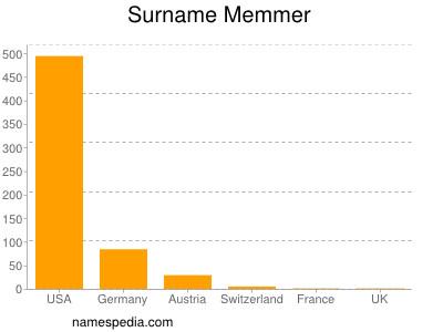 Surname Memmer