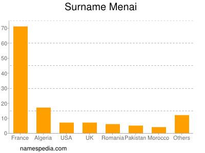 Surname Menai