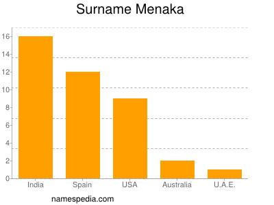 Surname Menaka