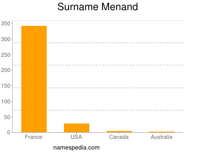 Surname Menand