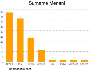 Surname Menani