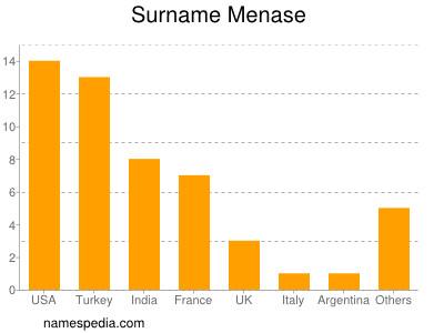 Surname Menase