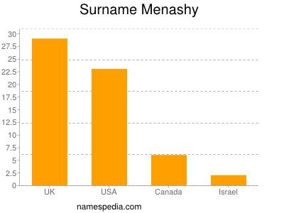 Surname Menashy