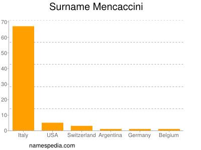 Familiennamen Mencaccini