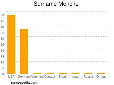 Surname Menche