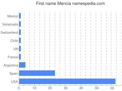 Given name Mencia