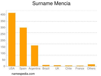 Surname Mencia