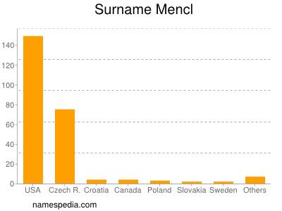 Surname Mencl