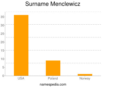 Surname Menclewicz