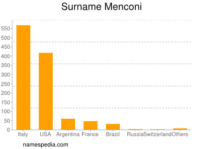 Surname Menconi