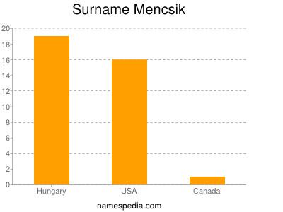 Surname Mencsik
