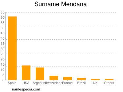 Surname Mendana