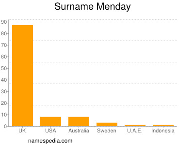 Surname Menday