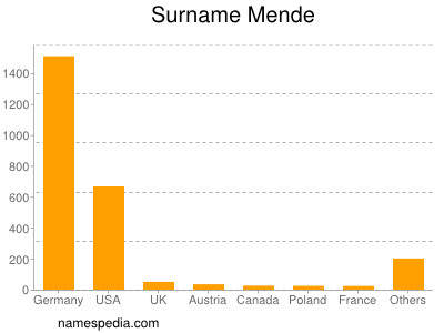 Surname Mende