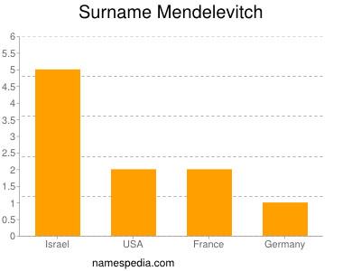Surname Mendelevitch
