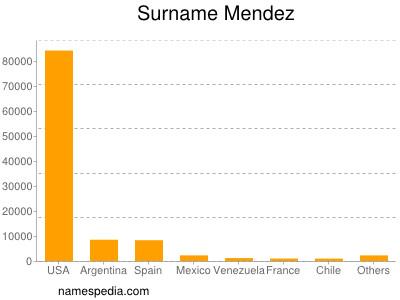 Surname Mendez
