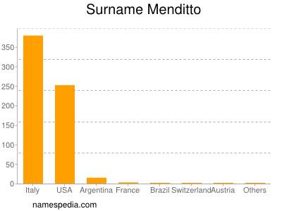 Surname Menditto