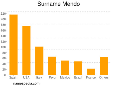 Surname Mendo