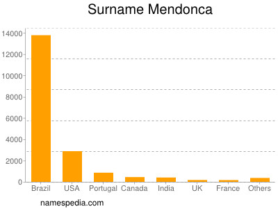 Surname Mendonca