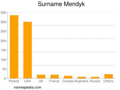 Surname Mendyk