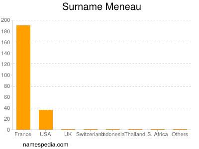 Surname Meneau
