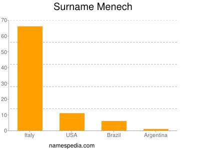 Surname Menech