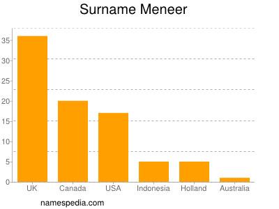 Surname Meneer